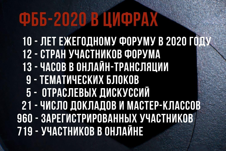 ???-2020 ?  цифрах